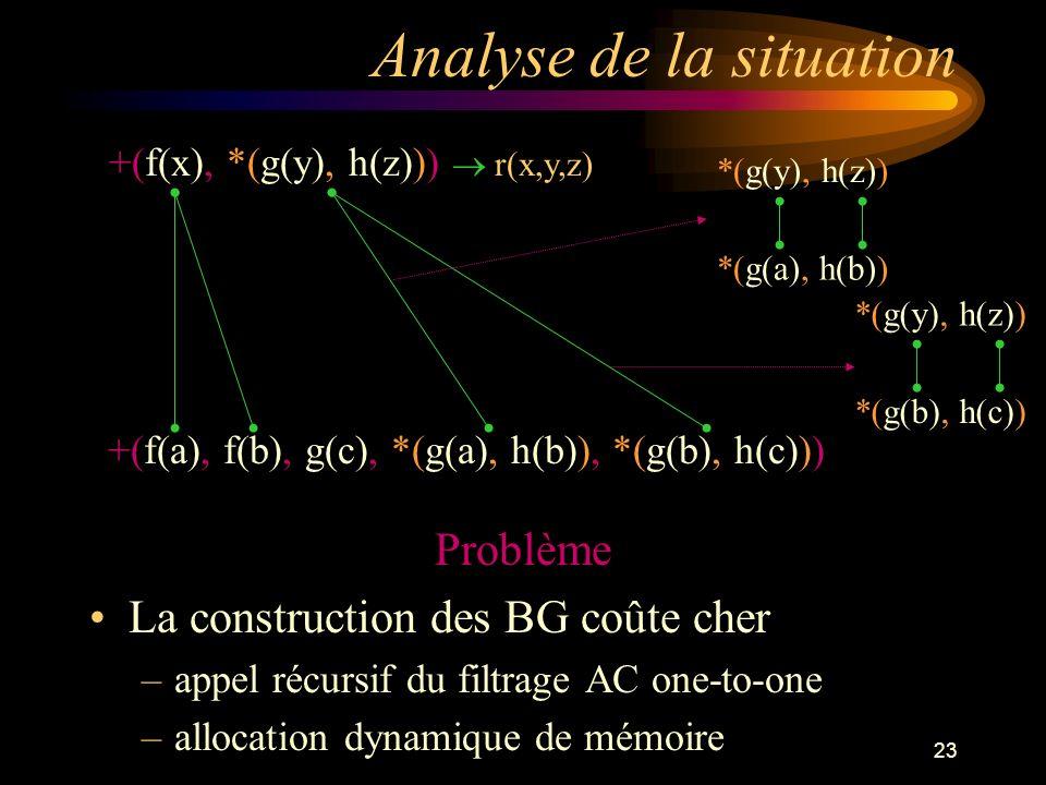 23 Analyse de la situation Problème La construction des BG coûte cher –appel récursif du filtrage AC one-to-one –allocation dynamique de mémoire +(f(x), *(g(y), h(z))) r(x,y,z) +(f(a), f(b), g(c), *(g(a), h(b)), *(g(b), h(c))) *(g(y), h(z)) *(g(a), h(b)) *(g(y), h(z)) *(g(b), h(c))