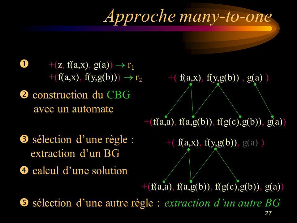 27 Approche many-to-one +(z, f(a,x), g(a)) r 1 +(f(a,x), f(y,g(b))) r 2 construction du CBG avec un automate +(f(a,a), f(a,g(b)), f(g(c),g(b)), g(a)) sélection dune règle : extraction dun BG calcul dune solution sélection dune autre règle : +( f(a,x), f(y,g(b)), g(a) ) +(f(a,a), f(a,g(b)), f(g(c),g(b)), g(a)) +( f(a,x), f(y,g(b)), g(a) ) extraction dun autre BG