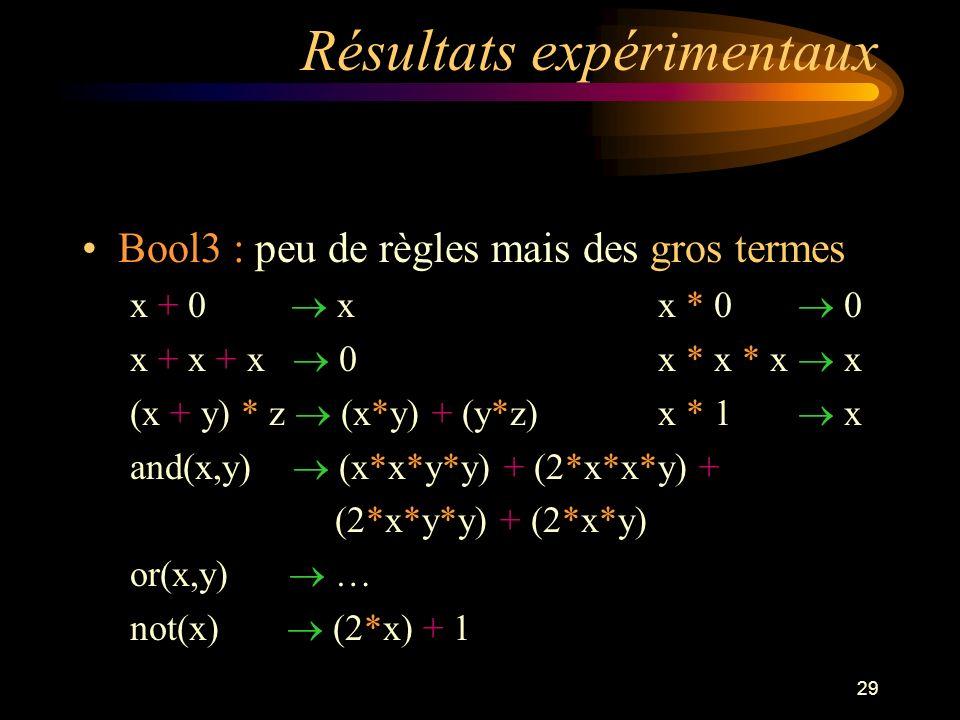 29 Résultats expérimentaux Bool3 : peu de règles mais des gros termes x + 0 x x * 0 0 x + x + x 0x * x * x x (x + y) * z (x*y) + (y*z)x * 1 x and(x,y) (x*x*y*y) + (2*x*x*y) + (2*x*y*y) + (2*x*y) or(x,y) … not(x) (2*x) + 1