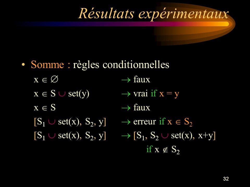 32 Résultats expérimentaux Somme : règles conditionnelles x faux x S set(y) vrai if x = y x S faux [S 1 set(x), S 2, y] erreur if x S 2 [S 1 set(x), S 2, y] [S 1, S 2 set(x), x+y] if x S 2