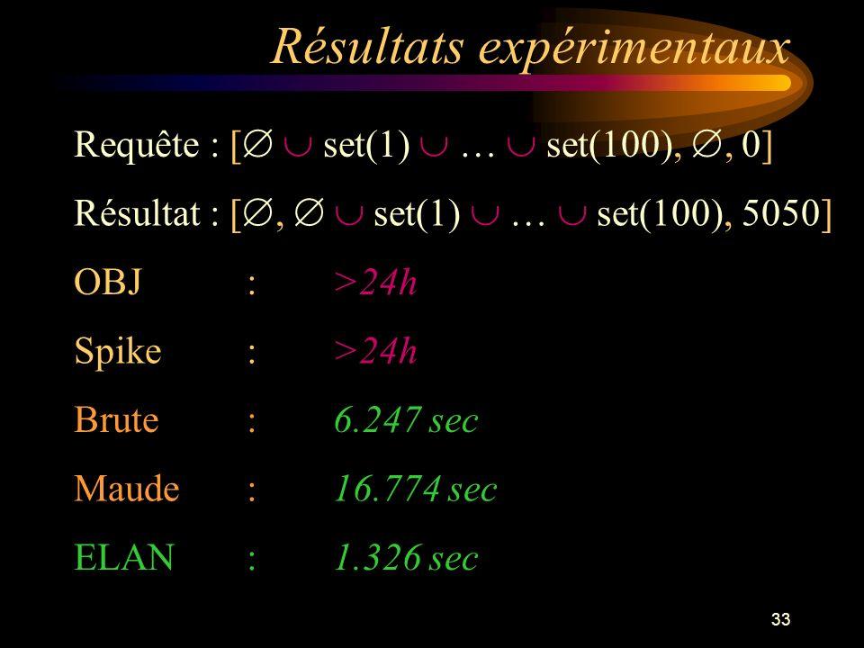 33 Résultats expérimentaux Requête : [ set(1) … set(100),, 0] OBJ :>24h Spike :>24h Brute :6.247 sec Maude :16.774 sec ELAN :1.326 sec Résultat : [, set(1) … set(100), 5050]