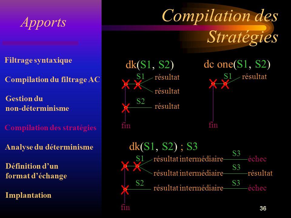 36 Compilation des Stratégies Apports Gestion du non-déterminisme Filtrage syntaxique Compilation du filtrage AC Analyse du déterminisme Compilation des stratégies Implantation Définition dun format déchange dk(S1, S2) résultat fin X X X S2 S1 dc one(S1, S2) résultat fin X X S1 dk(S1, S2) ; S3 résultat intermédiaire fin X X X S2 S1 S3 échec résultat intermédiaire S3 résultat résultat intermédiaire S3 échec