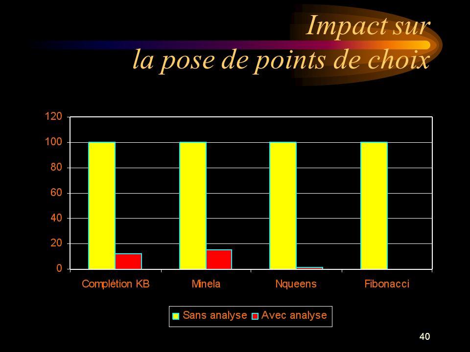 40 Impact sur la pose de points de choix