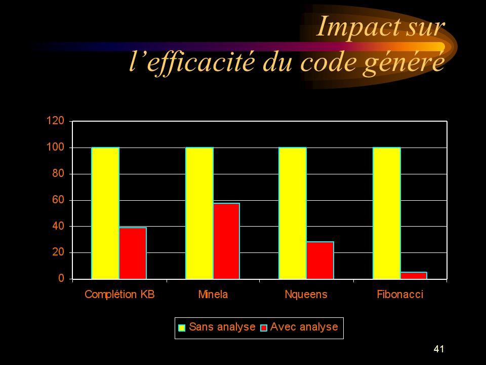 41 Impact sur lefficacité du code généré