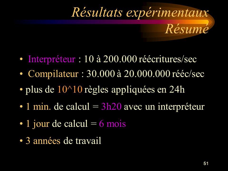 51 Résultats expérimentaux Résumé Interpréteur : 10 à 200.000 réécritures/sec Compilateur : 30.000 à 20.000.000 rééc/sec plus de 10^10 règles appliquées en 24h 1 min.