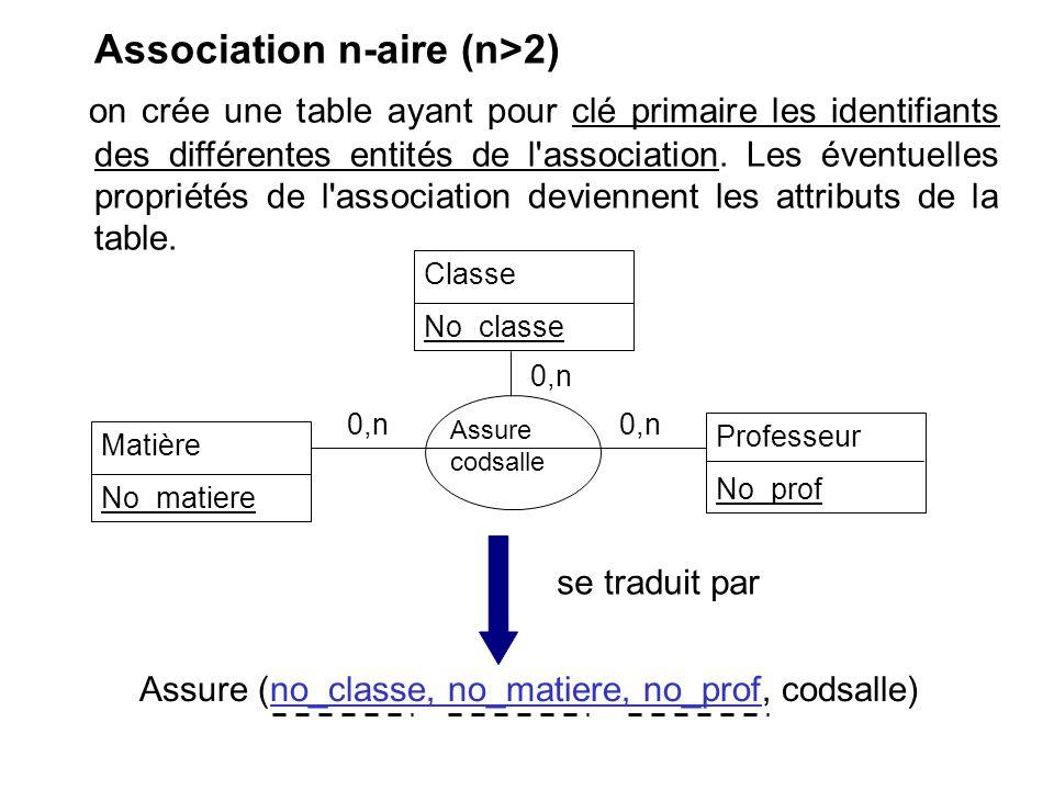 Association n-aire (n>2) on crée une table ayant pour clé primaire les identifiants des différentes entités de l'association. Les éventuelles propriét