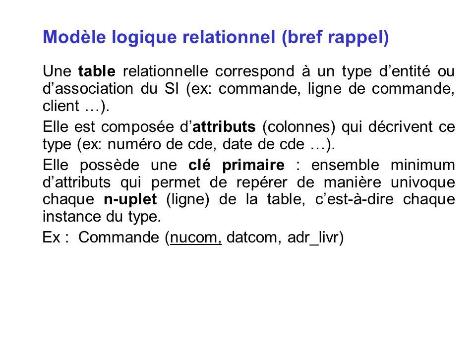 Modèle logique relationnel (bref rappel) Une table relationnelle correspond à un type dentité ou dassociation du SI (ex: commande, ligne de commande,