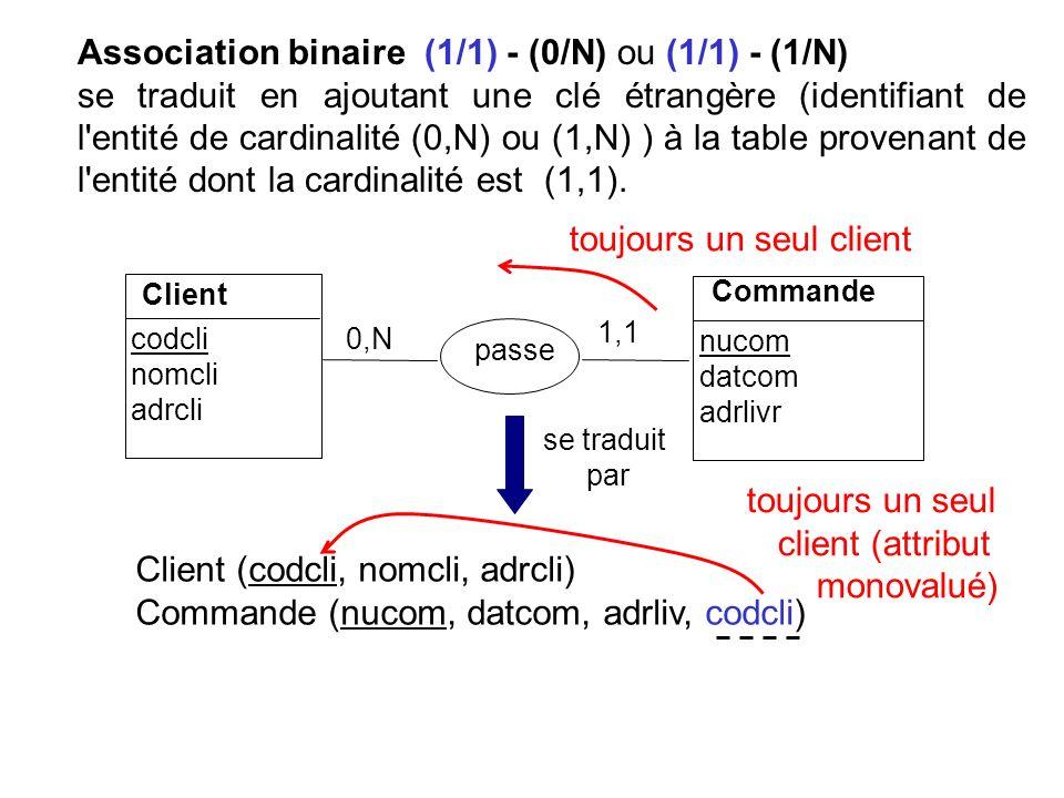 Association binaire (1/1) - (0/N) ou (1/1) - (1/N) se traduit en ajoutant une clé étrangère (identifiant de l'entité de cardinalité (0,N) ou (1,N) ) à