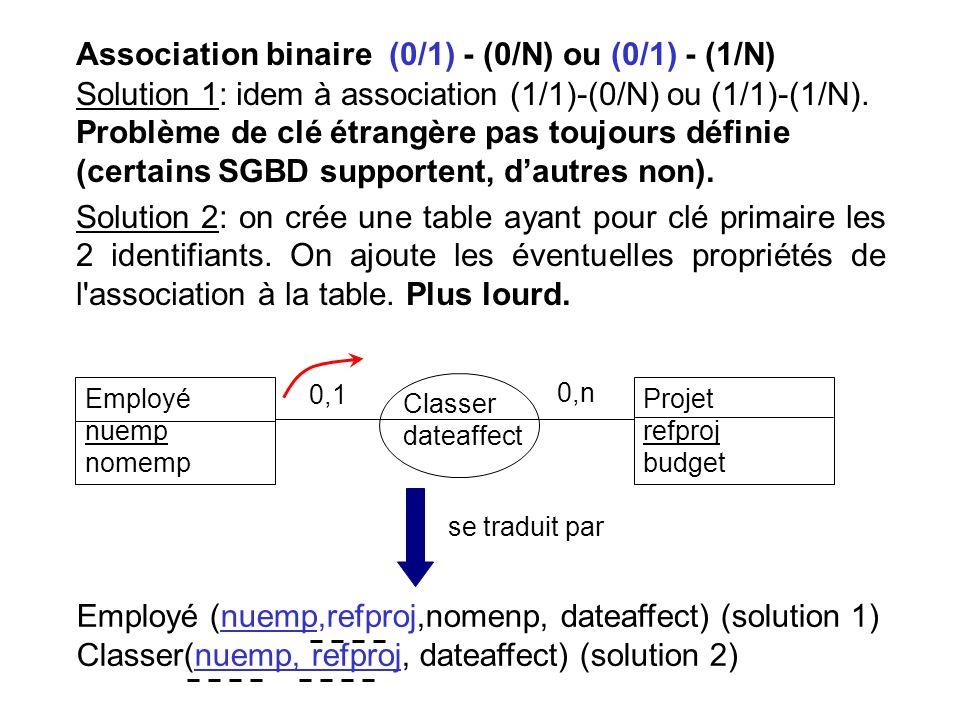 Association binaire (0/1) - (0/N) ou (0/1) - (1/N) Solution 1: idem à association (1/1)-(0/N) ou (1/1)-(1/N). Problème de clé étrangère pas toujours d