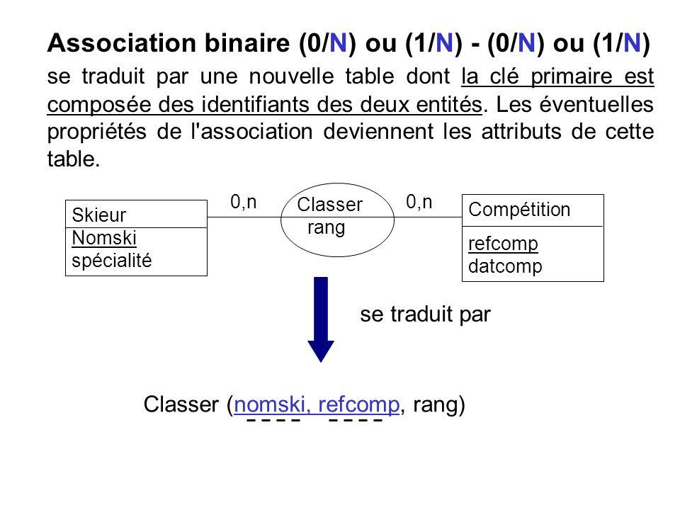 Association binaire (0/N) ou (1/N) - (0/N) ou (1/N) se traduit par une nouvelle table dont la clé primaire est composée des identifiants des deux enti