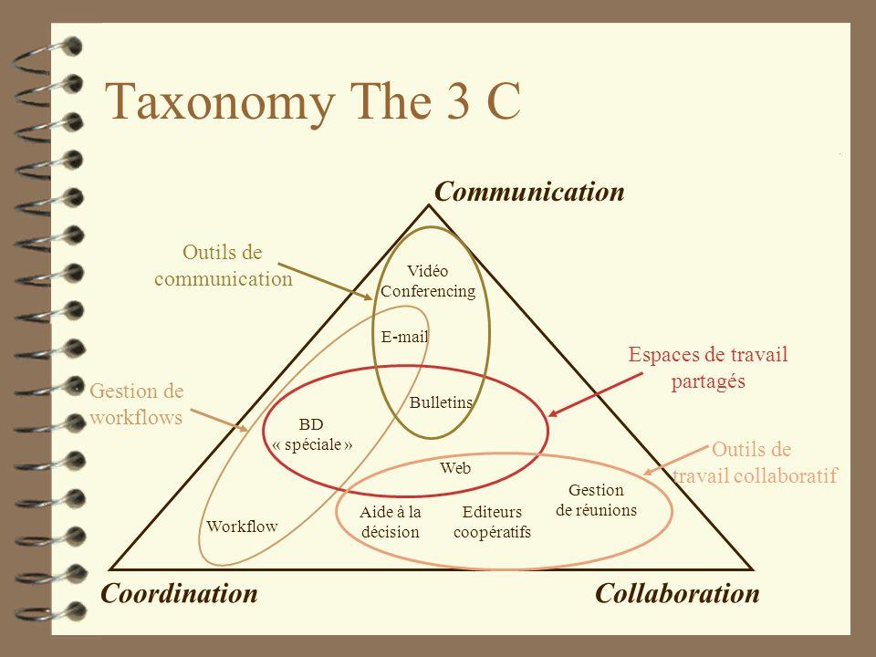 Taxonomy The 3 C Communication CoordinationCollaboration Vidéo Conferencing E-mail BD « spéciale » Workflow Bulletins Web Editeurs coopératifs Gestion