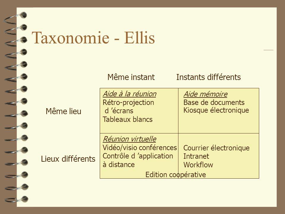 Taxonomie - Ellis Même lieu Lieux différents Même instantInstants différents Aide mémoire Base de documents Kiosque électronique Aide à la réunion Rét