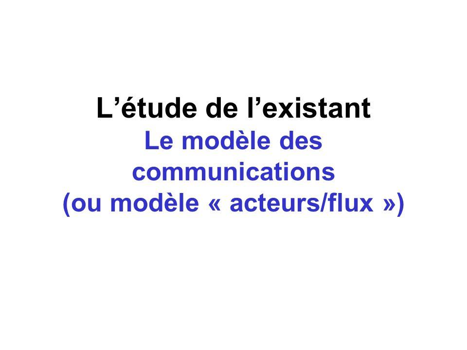 Létude de lexistant Le modèle des communications (ou modèle « acteurs/flux »)