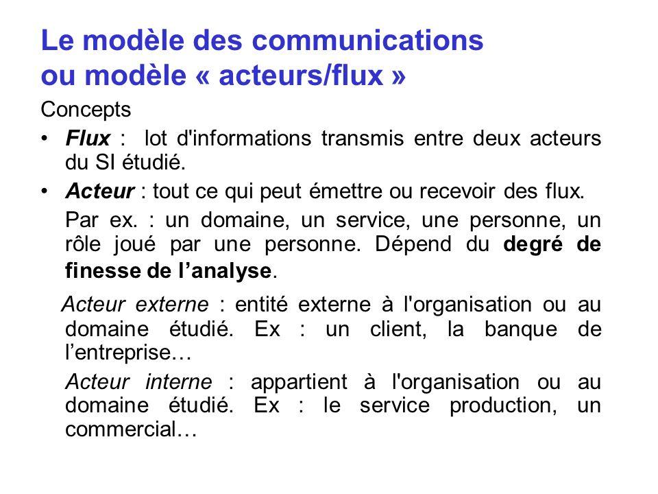 Le modèle des communications ou modèle « acteurs/flux » Concepts Flux : lot d'informations transmis entre deux acteurs du SI étudié. Acteur : tout ce