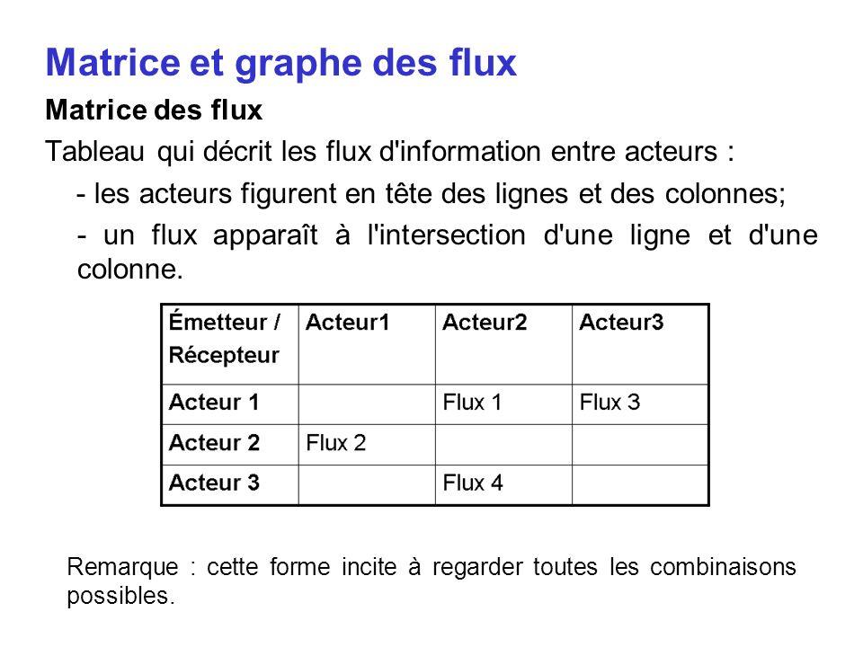 Matrice et graphe des flux Matrice des flux Tableau qui décrit les flux d'information entre acteurs : - les acteurs figurent en tête des lignes et des