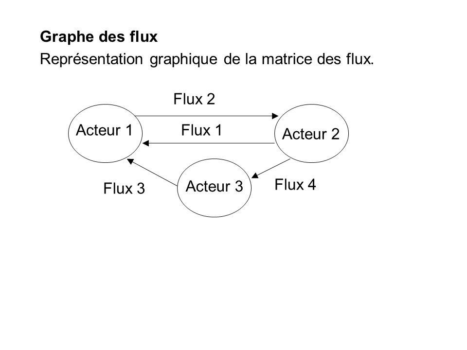 Graphe des flux Représentation graphique de la matrice des flux. Acteur 1 Acteur 2 Acteur 3 Flux 1 Flux 2 Flux 4 Flux 3