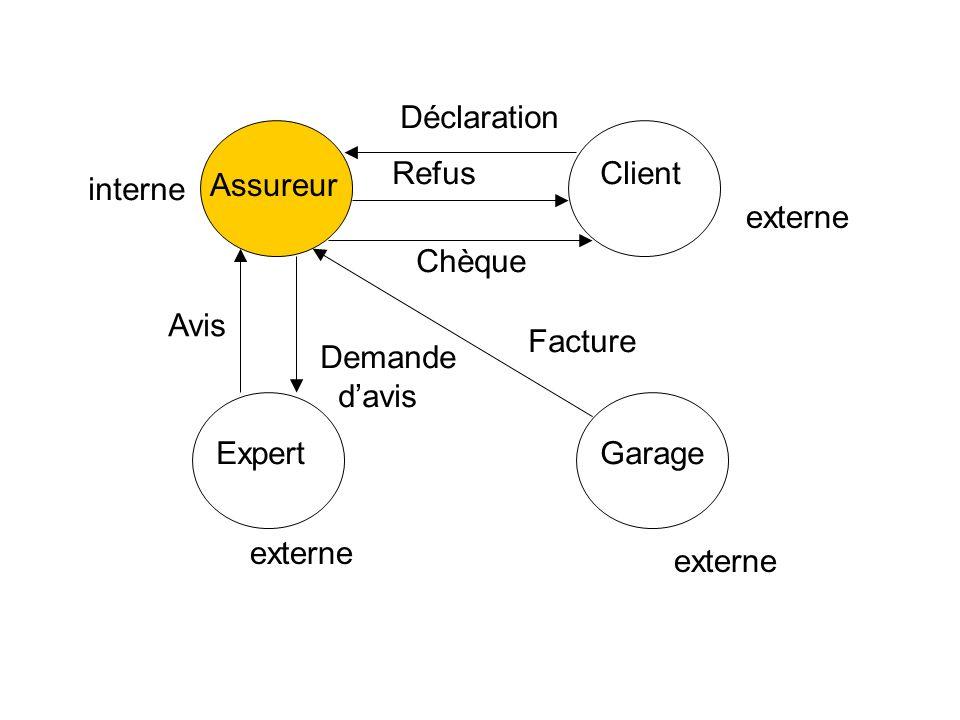 Assureur Client ExpertGarage Déclaration Refus Chèque Facture Avis Demande davis interne externe