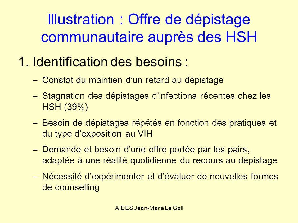 Illustration : Offre de dépistage communautaire auprès des HSH 1. Identification des besoins : –Constat du maintien dun retard au dépistage –Stagnatio