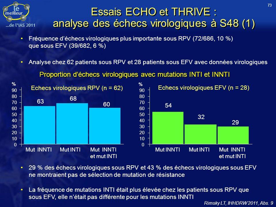 le meilleur …de lIAS 2011 Rimsky LT, IHHDRW 2011, Abs. 9 29 % des échecs virologiques sous RPV et 43 % des échecs virologiques sous EFV ne montraient