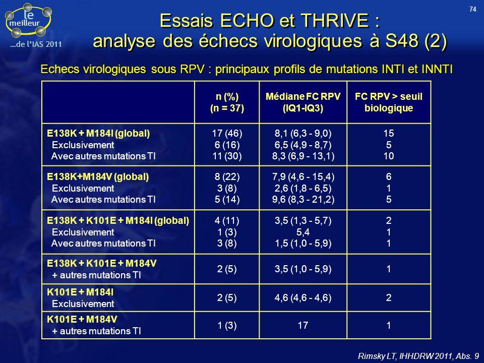 le meilleur …de lIAS 2011 Essais ECHO et THRIVE : analyse des échecs virologiques à S48 (2) n (%) (n = 37) Médiane FC RPV (IQ1-IQ3) FC RPV > seuil bio