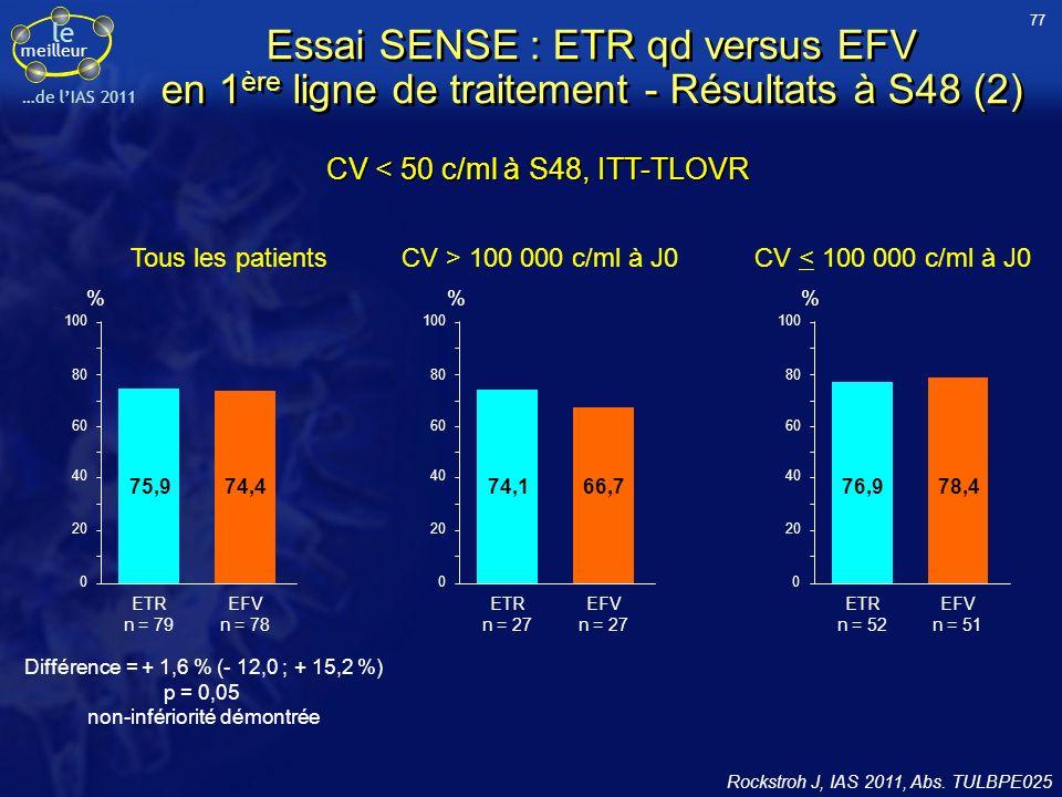 le meilleur …de lIAS 2011 Essai SENSE : ETR qd versus EFV en 1 ère ligne de traitement - Résultats à S48 (2) Rockstroh J, IAS 2011, Abs. TULBPE025 CV