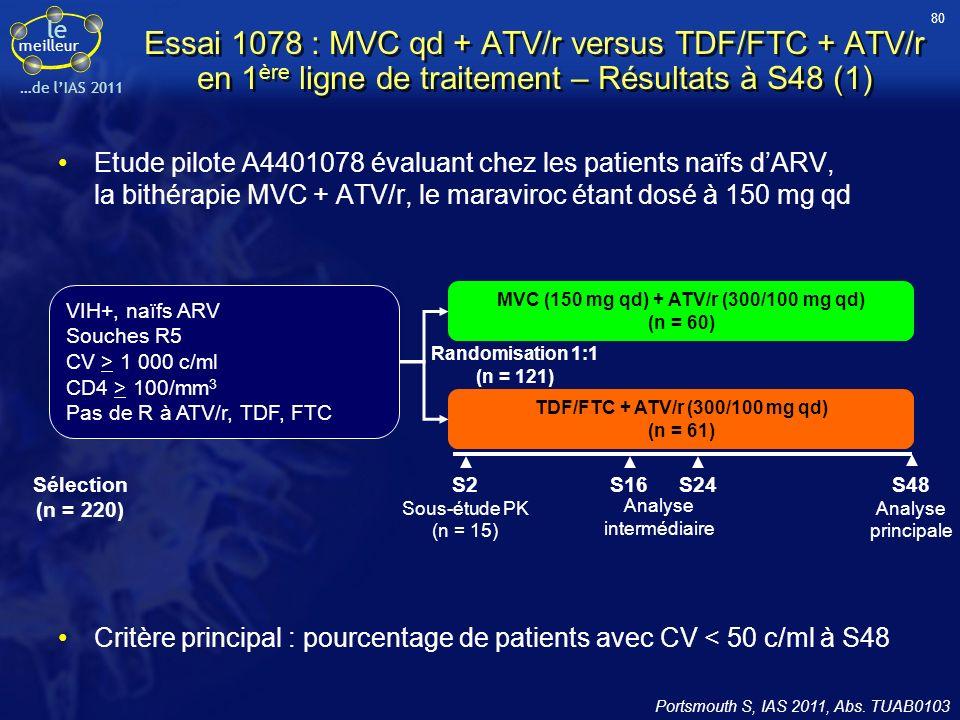 le meilleur …de lIAS 2011 Essai 1078 : MVC qd + ATV/r versus TDF/FTC + ATV/r en 1 ère ligne de traitement – Résultats à S48 (1) Portsmouth S, IAS 2011