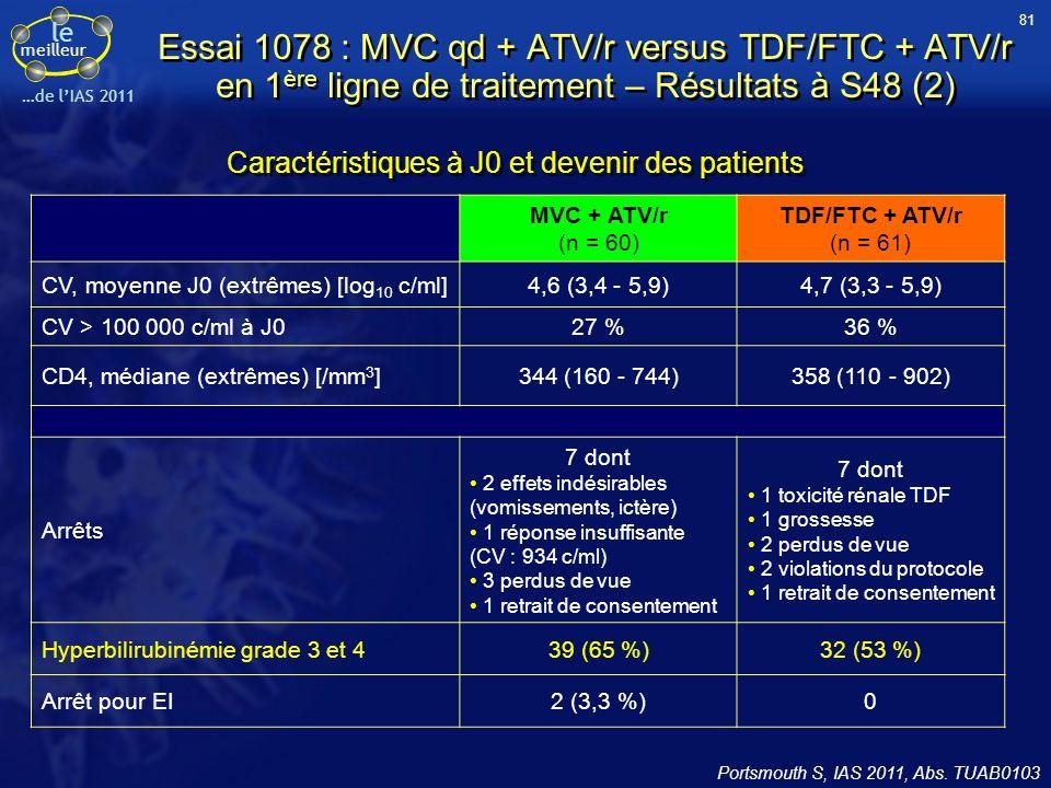 le meilleur …de lIAS 2011 Essai 1078 : MVC qd + ATV/r versus TDF/FTC + ATV/r en 1 ère ligne de traitement – Résultats à S48 (2) Caractéristiques à J0