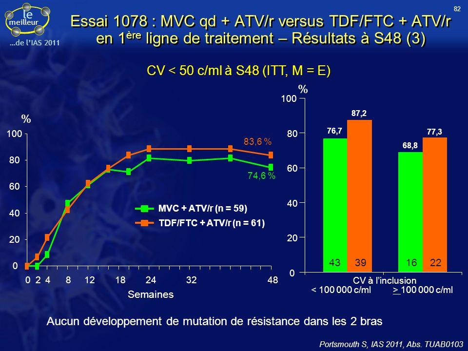 le meilleur …de lIAS 2011 CV < 50 c/ml à S48 (ITT, M = E) Aucun développement de mutation de résistance dans les 2 bras Essai 1078 : MVC qd + ATV/r ve