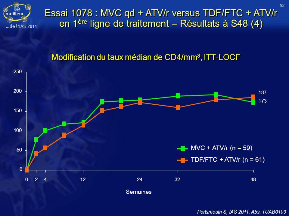 le meilleur …de lIAS 2011 Modification du taux médian de CD4/mm 3, ITT-LOCF Essai 1078 : MVC qd + ATV/r versus TDF/FTC + ATV/r en 1 ère ligne de trait