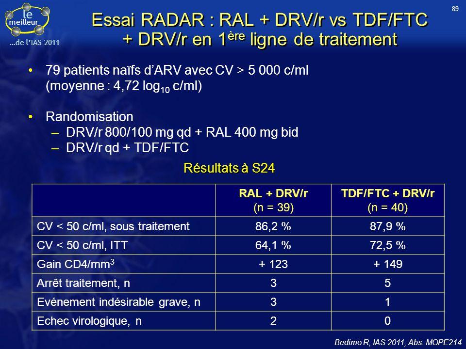 le meilleur …de lIAS 2011 Essai RADAR : RAL + DRV/r vs TDF/FTC + DRV/r en 1 ère ligne de traitement 79 patients naïfs dARV avec CV > 5 000 c/ml (moyen