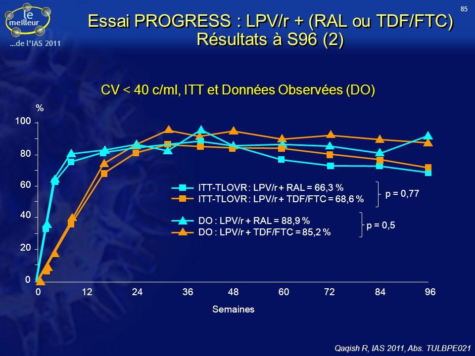 le meilleur …de lIAS 2011 Essai PROGRESS : LPV/r + (RAL ou TDF/FTC) Résultats à S96 (2) Qaqish R, IAS 2011, Abs. TULBPE021 CV < 40 c/ml, ITT et Donnée