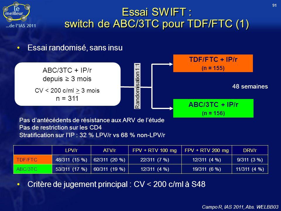 le meilleur …de lIAS 2011 Essai SWIFT : switch de ABC/3TC pour TDF/FTC (1) Essai randomisé, sans insu Campo R, IAS 2011, Abs. WELBB03 TDF/FTC + IP/r (