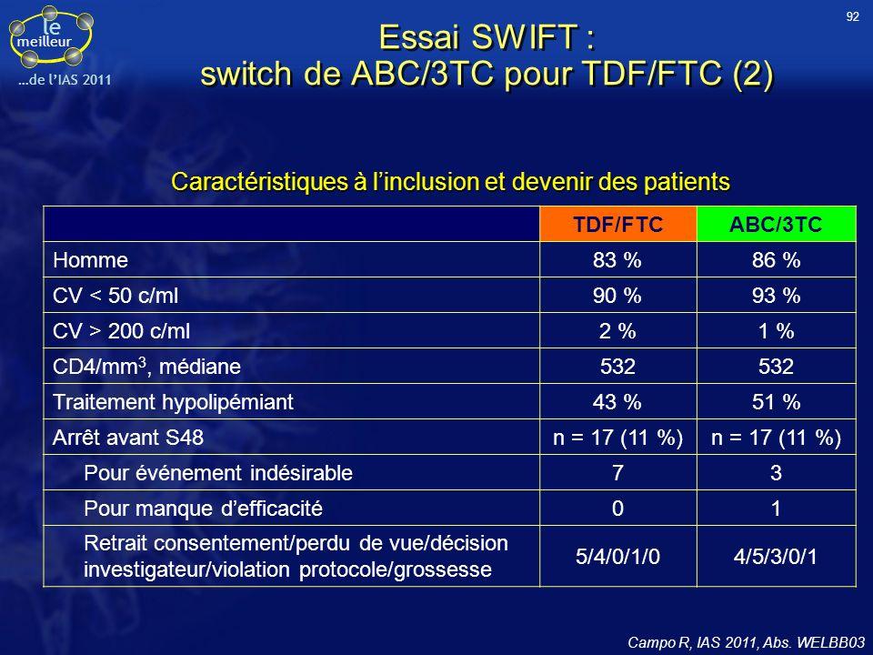 le meilleur …de lIAS 2011 TDF/FTCABC/3TC Homme83 %86 % CV < 50 c/ml90 %93 % CV > 200 c/ml2 %1 % CD4/mm 3, médiane532 Traitement hypolipémiant43 %51 %