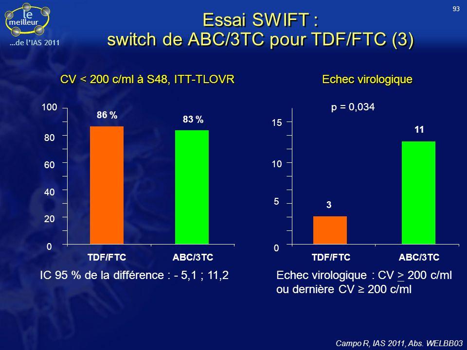le meilleur …de lIAS 2011 CV < 200 c/ml à S48, ITT-TLOVR Echec virologique Essai SWIFT : switch de ABC/3TC pour TDF/FTC (3) Campo R, IAS 2011, Abs. WE