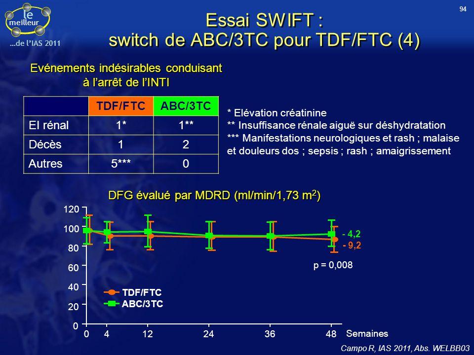 le meilleur …de lIAS 2011 TDF/FTCABC/3TC EI rénal1*1** Décès12 Autres5***0 Essai SWIFT : switch de ABC/3TC pour TDF/FTC (4) Campo R, IAS 2011, Abs. WE