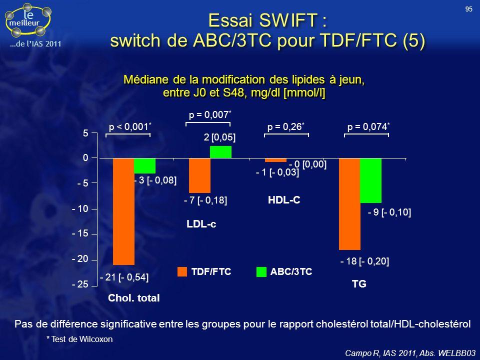 le meilleur …de lIAS 2011 Médiane de la modification des lipides à jeun, entre J0 et S48, mg/dl [mmol/l] * Test de Wilcoxon Pas de différence signific