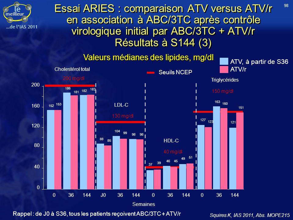 le meilleur …de lIAS 2011 Essai ARIES : comparaison ATV versus ATV/r en association à ABC/3TC après contrôle virologique initial par ABC/3TC + ATV/r R