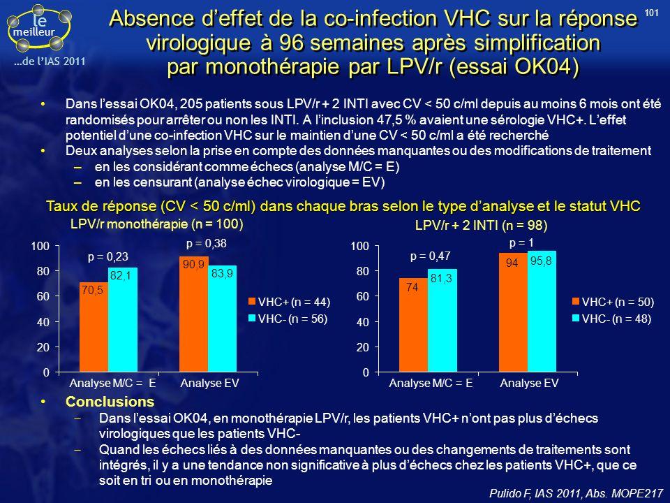 le meilleur …de lIAS 2011 Absence deffet de la co-infection VHC sur la réponse virologique à 96 semaines après simplification par monothérapie par LPV