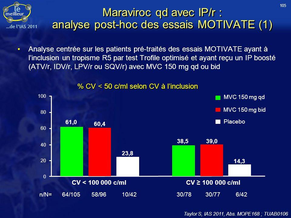 le meilleur …de lIAS 2011 Maraviroc qd avec IP/r : analyse post-hoc des essais MOTIVATE (1) Taylor S, IAS 2011, Abs. MOPE168 ; TUAB0106 Analyse centré