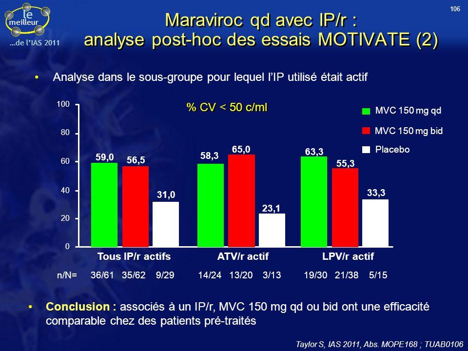 le meilleur …de lIAS 2011 Maraviroc qd avec IP/r : analyse post-hoc des essais MOTIVATE (2) Taylor S, IAS 2011, Abs. MOPE168 ; TUAB0106 Conclusion : a