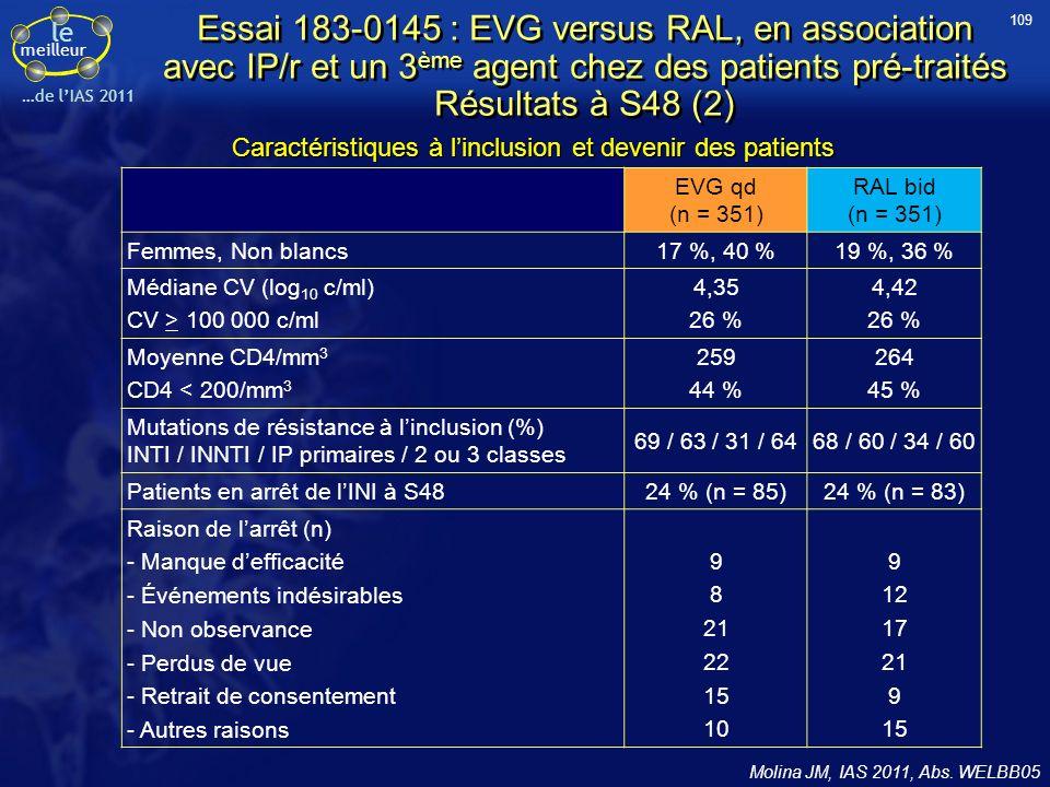 le meilleur …de lIAS 2011 Essai 183-0145 : EVG versus RAL, en association avec IP/r et un 3 ème agent chez des patients pré-traités Résultats à S48 (2