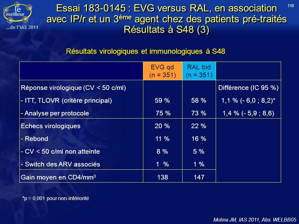 le meilleur …de lIAS 2011 Essai 183-0145 : EVG versus RAL, en association avec IP/r et un 3 ème agent chez des patients pré-traités Résultats à S48 (3