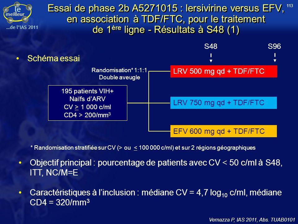 le meilleur …de lIAS 2011 Essai de phase 2b A5271015 : lersivirine versus EFV, en association à TDF/FTC, pour le traitement de 1 ère ligne - Résultats