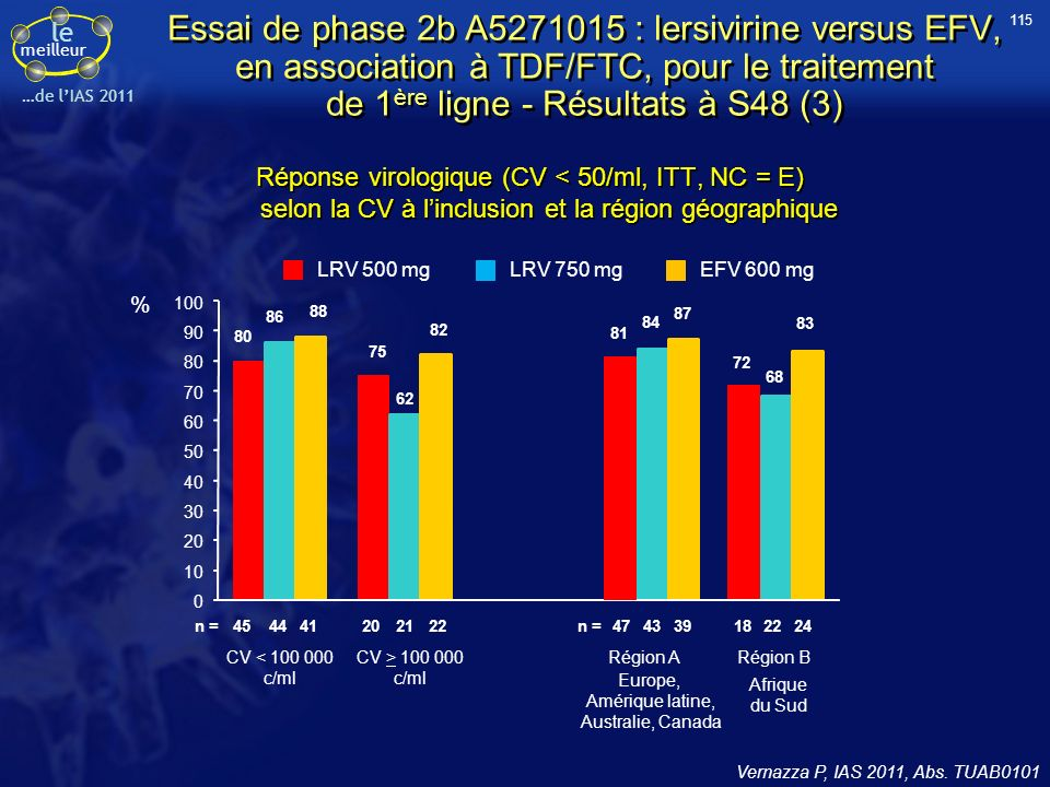 le meilleur …de lIAS 2011 Vernazza P, IAS 2011, Abs. TUAB0101 Réponse virologique (CV < 50/ml, ITT, NC = E) selon la CV à linclusion et la région géog