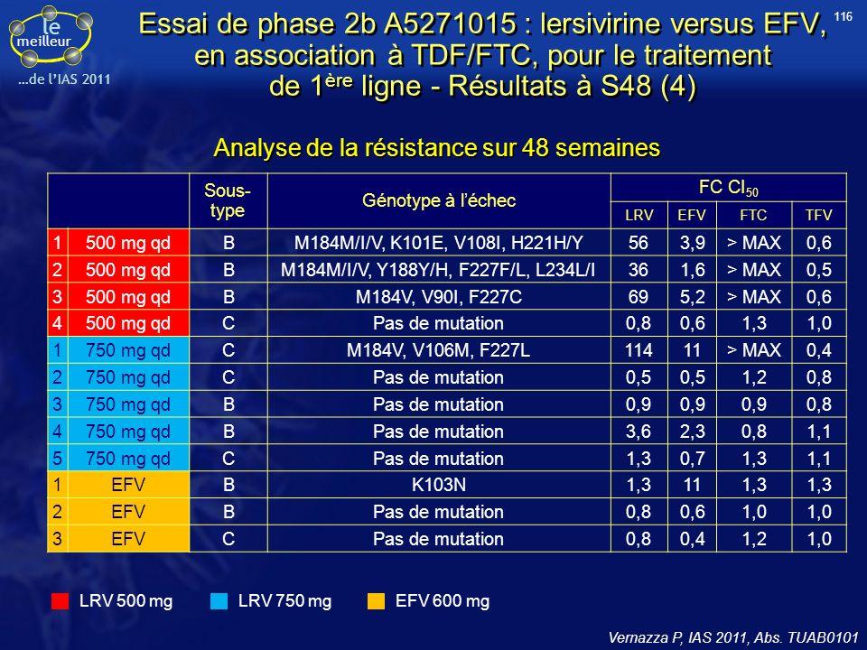 le meilleur …de lIAS 2011 Vernazza P, IAS 2011, Abs. TUAB0101 Analyse de la résistance sur 48 semaines Sous- type Génotype à léchec FC CI 50 LRVEFVFTC