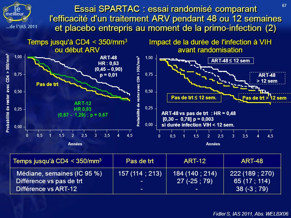 le meilleur …de lIAS 2011 Essais randomisés en double aveugle de non-infériorité –ECHO : 2 INTI = TDF/FTC –THRIVE : 2 INTI au choix du prescripteur –Critère de jugement principal : CV < 50 c/ml à S48, ITT-TLOVR, borne inférieure de lIC 95 de la différence -12 % S48 analyse principale S96 analyse finale ECHO (TMC278-C209) (n = 690) RPV 25 mg QD + TDF/FTC (n = 346) EFV 600 mg QD + TDF/FTC (n = 344) 1:1 * TDF/FTC (60 %) ; ZDV/3TC (30 %) ; ABC/3TC (10 %) THRIVE (TMC278-C215) (n = 678) RPV 25 mg QD + 2 INTI* (n = 340) EFV 600 mg QD + 2 INTI* (n = 338) 1:1 Essais ECHO et THRIVE (RPV vs EFV) Résultats à S96 (1) Cohen CJ, IAS 2011, Abs.