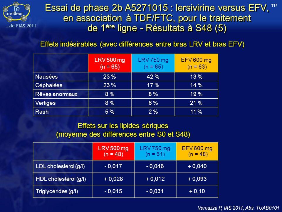 le meilleur …de lIAS 2011 Vernazza P, IAS 2011, Abs. TUAB0101 Effets indésirables (avec différences entre bras LRV et bras EFV) LRV 500 mg (n = 65) LR