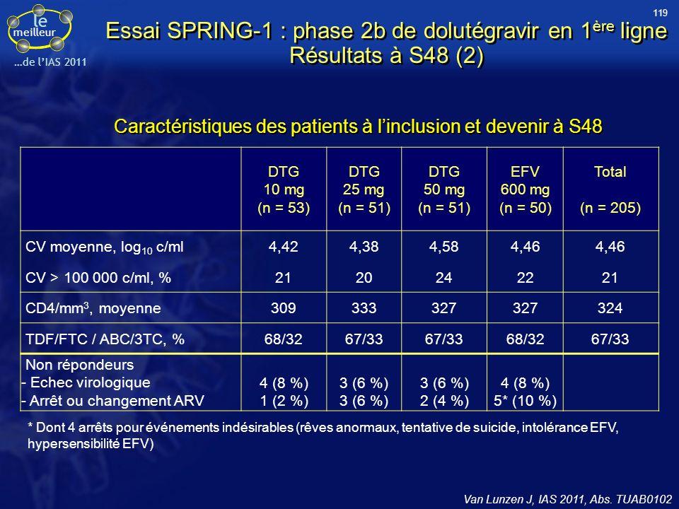 le meilleur …de lIAS 2011 Essai SPRING-1 : phase 2b de dolutégravir en 1 ère ligne Résultats à S48 (2) Van Lunzen J, IAS 2011, Abs. TUAB0102 Caractéri