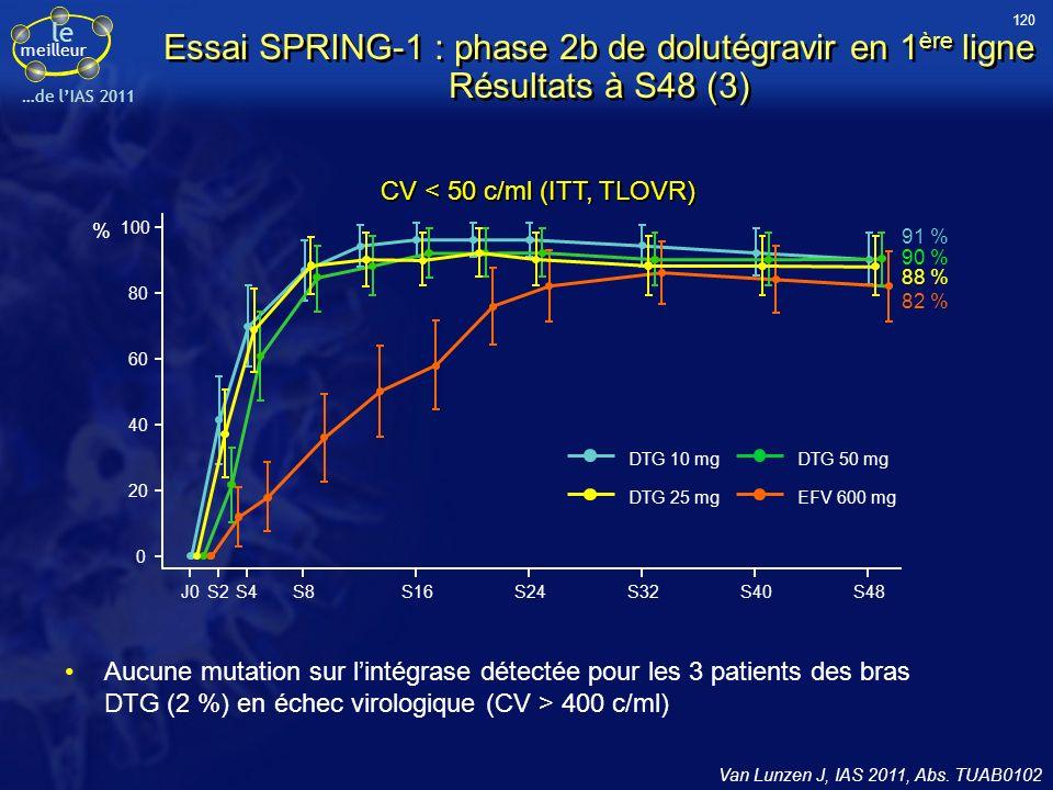 le meilleur …de lIAS 2011 Essai SPRING-1 : phase 2b de dolutégravir en 1 ère ligne Résultats à S48 (3) Van Lunzen J, IAS 2011, Abs. TUAB0102 CV < 50 c