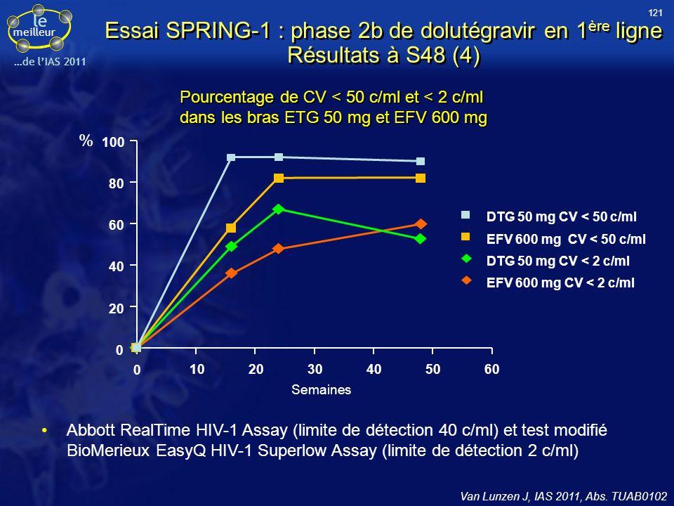 le meilleur …de lIAS 2011 Essai SPRING-1 : phase 2b de dolutégravir en 1 ère ligne Résultats à S48 (4) Van Lunzen J, IAS 2011, Abs. TUAB0102 Pourcenta